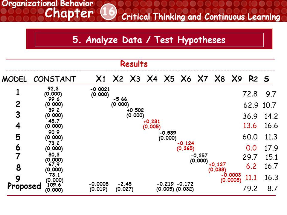 16 Chapter Critical Thinking and Continuous Learning Organizational Behavior 5.