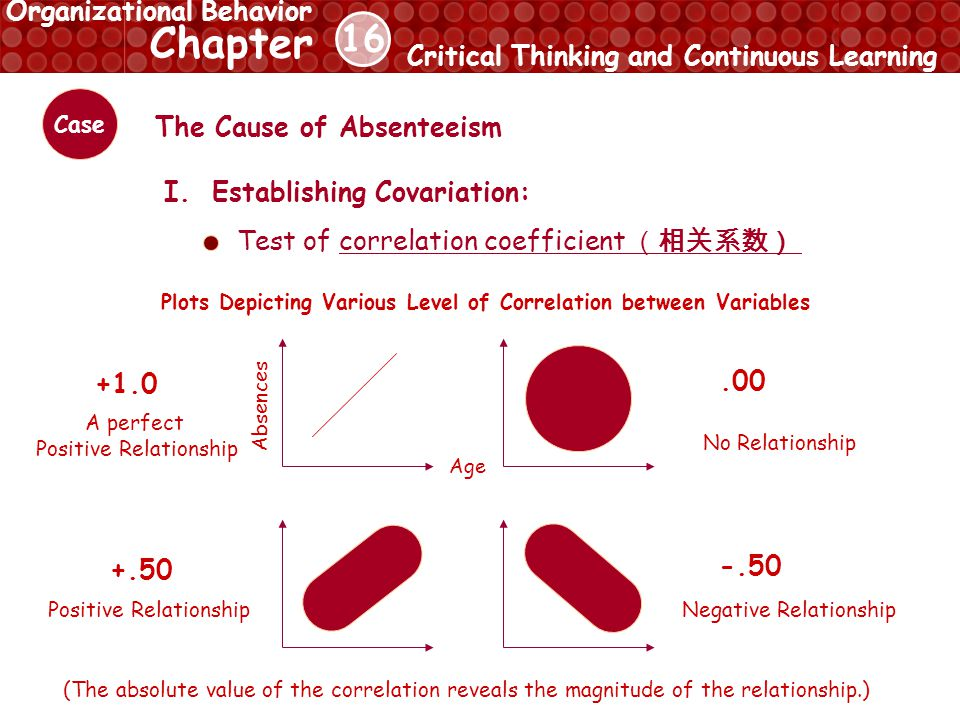 16 Chapter Critical Thinking and Continuous Learning Organizational Behavior Case The Cause of Absenteeism I.Establishing Covariation: Test of correla