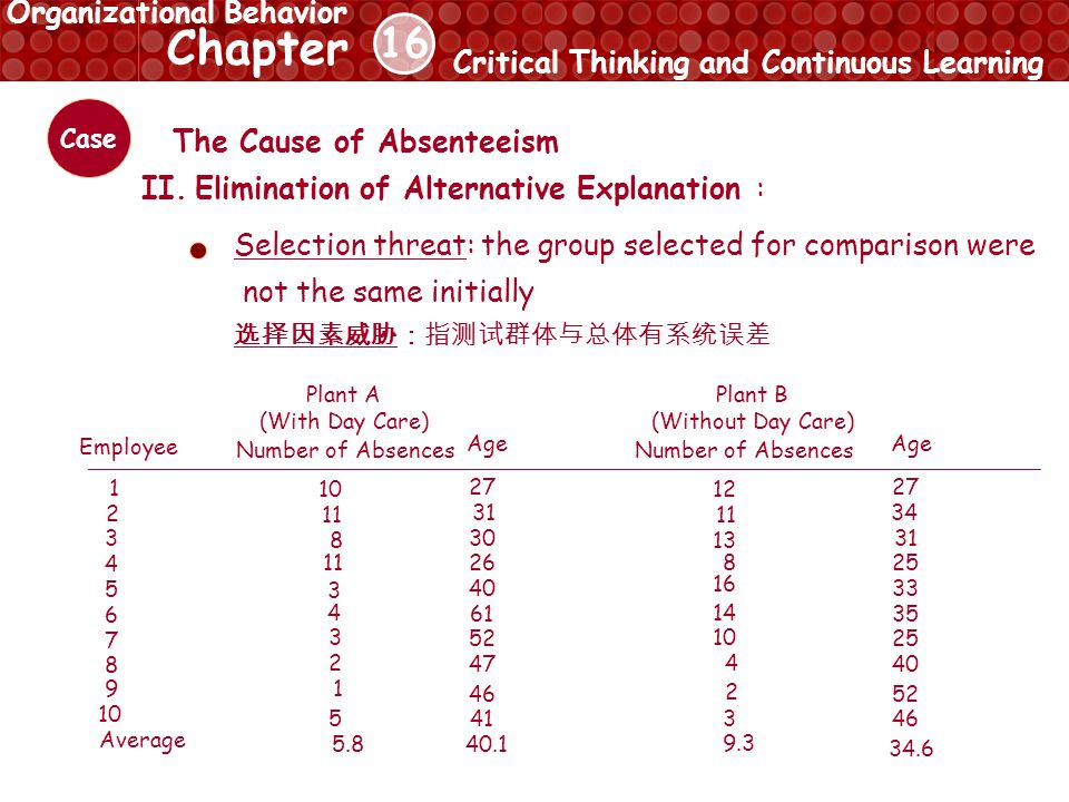 16 Chapter Critical Thinking and Continuous Learning Organizational Behavior Case The Cause of Absenteeism II.
