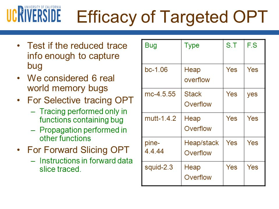 Efficacy of Targeted OPT Test if the reduced trace info enough to capture bug We considered 6 real world memory bugs For Selective tracing OPT –Tracing performed only in functions containing bug –Propagation performed in other functions For Forward Slicing OPT –Instructions in forward data slice traced.