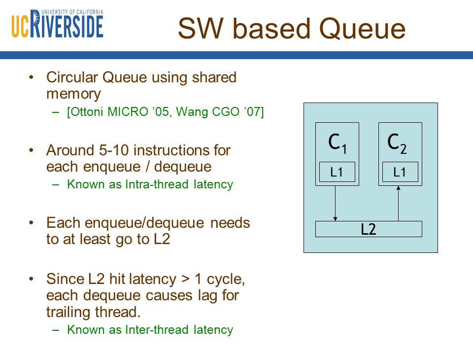 SW based Queue Circular Queue using shared memory –[Ottoni MICRO '05, Wang CGO '07] Around 5-10 instructions for each enqueue / dequeue –Known as Intra-thread latency Each enqueue/dequeue needs to at least go to L2 Since L2 hit latency > 1 cycle, each dequeue causes lag for trailing thread.