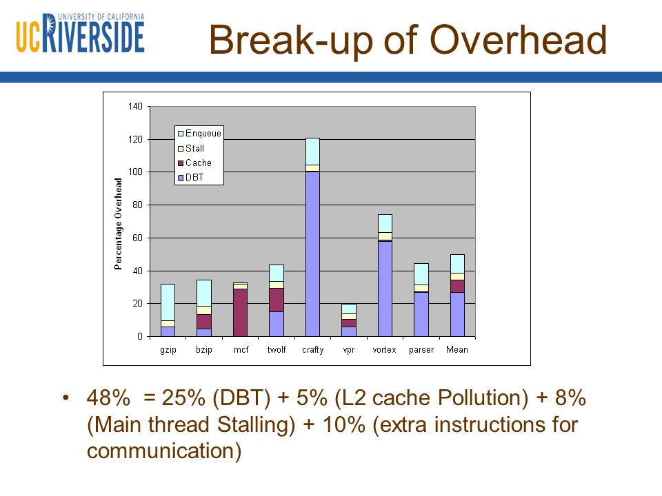 Break-up of Overhead 48% = 25% (DBT) + 5% (L2 cache Pollution) + 8% (Main thread Stalling) + 10% (extra instructions for communication)