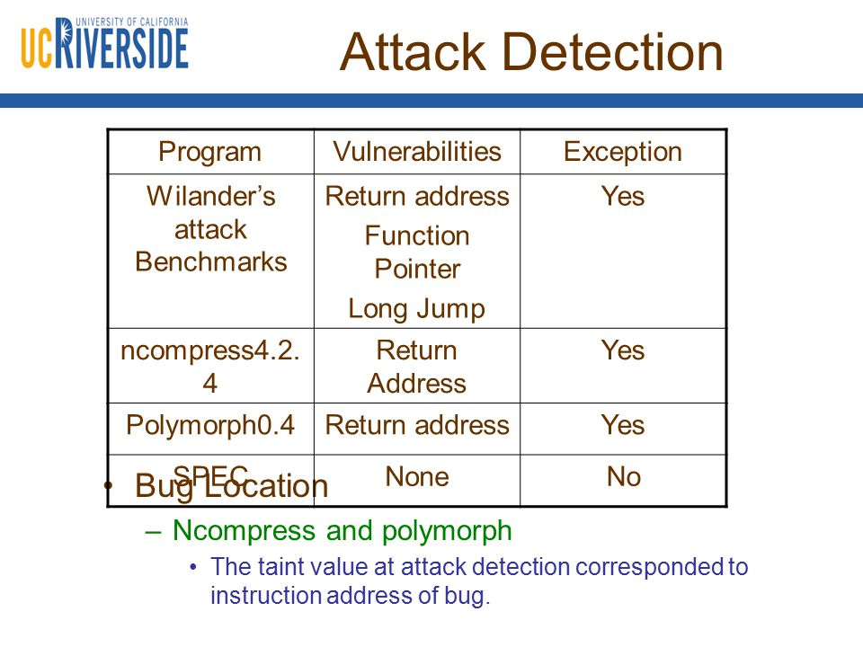 Attack Detection Bug Location –Ncompress and polymorph The taint value at attack detection corresponded to instruction address of bug. ProgramVulnerab