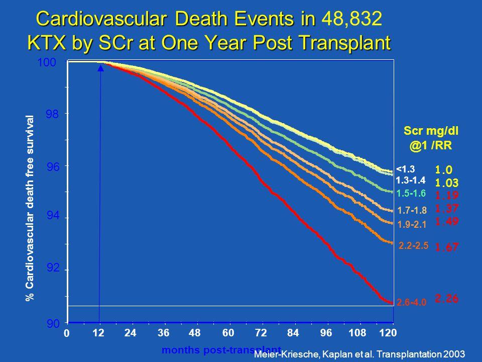 1224364860728496108120 0 90 92 94 96 98 100 2.6-4.0 2.2-2.5 1.9-2.1 1.7-1.8 1.5-1.6 1.3-1.4 <1.3 Scr mg/dl @1 /RR months post-transplant % Cardiovascu