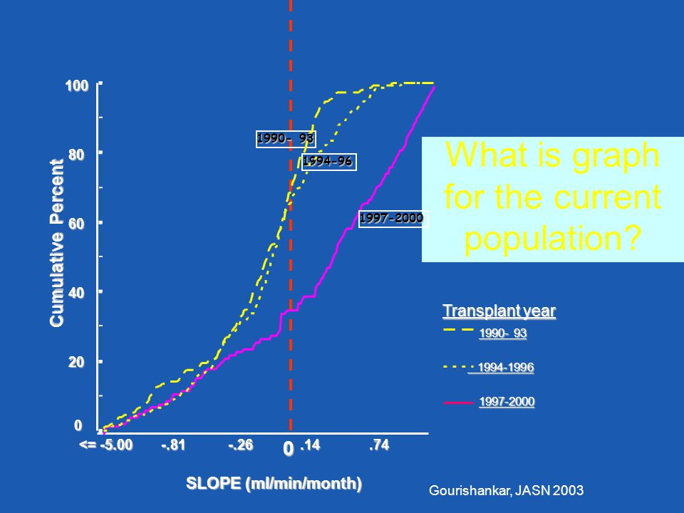 Transplant year 1990- 93 1994-1996 1994-1996 1997-2000 Cumulative Percent 10080 60 40 20 0 SLOPE (ml/min/month).74.14-.26-.81 <= -5.00 What is graph for the current population.