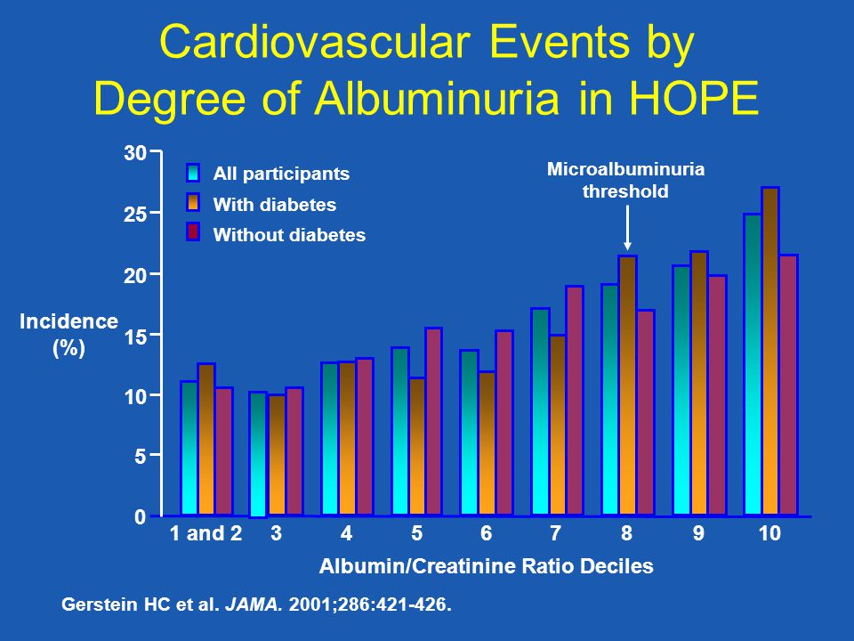Cardiovascular Events by Degree of Albuminuria in HOPE Gerstein HC et al.