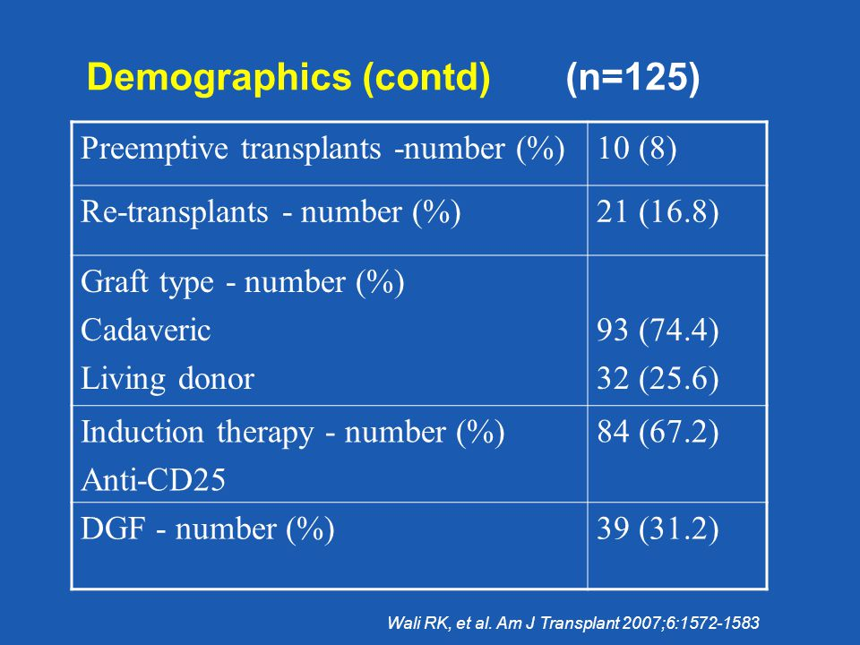 Demographics (contd) (n=125) Preemptive transplants -number (%)10 (8) Re-transplants - number (%)21 (16.8) Graft type - number (%) Cadaveric Living donor 93 (74.4) 32 (25.6) Induction therapy - number (%) Anti-CD25 84 (67.2) DGF - number (%)39 (31.2) Wali RK, et al.