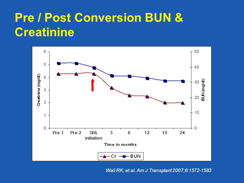 Pre / Post Conversion BUN & Creatinine Wali RK, et al. Am J Transplant 2007;6:1572-1583