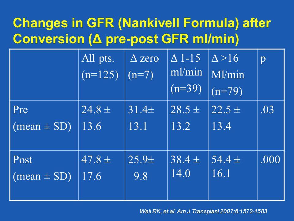 Changes in GFR (Nankivell Formula) after Conversion (Δ pre-post GFR ml/min) All pts. (n=125) Δ zero (n=7) Δ 1-15 ml/min (n=39) Δ >16 Ml/min (n=79) p P