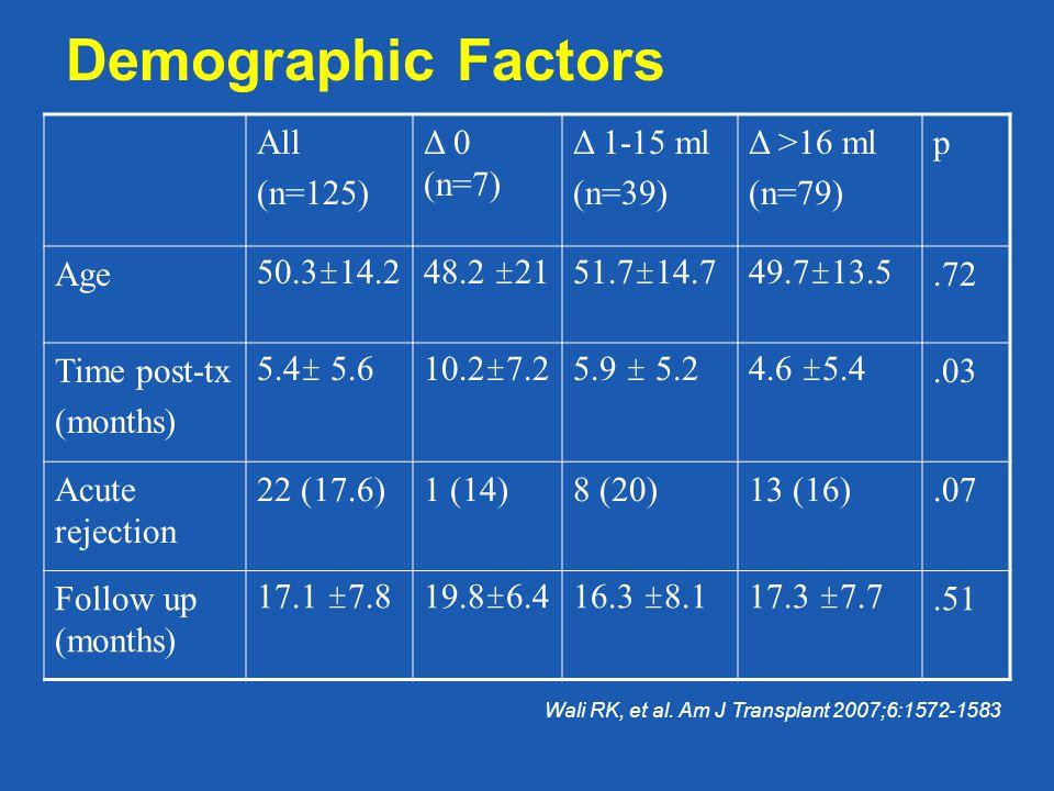 Demographic Factors All (n=125) Δ 0 (n=7) Δ 1-15 ml (n=39) Δ >16 ml (n=79) p Age50.3±14.248.2 ±2151.7±14.749.7±13.5.72 Time post-tx (months) 5.4± 5.610.2±7.25.9 ± 5.24.6 ±5.4.03 Acute rejection 22 (17.6)1 (14)8 (20)13 (16).07 Follow up (months) 17.1 ±7.819.8±6.416.3 ±8.117.3 ±7.7.51 Wali RK, et al.