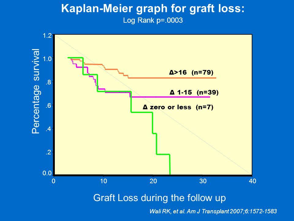 Graft Loss during the follow up 403020100 Percentage survival 1.2 1.0.8.6.4.2 0.0 Δ>16 (n=79) Δ zero or less (n=7) Δ 1-15 (n=39) Kaplan-Meier graph for graft loss: Log Rank p=.0003 Wali RK, et al.