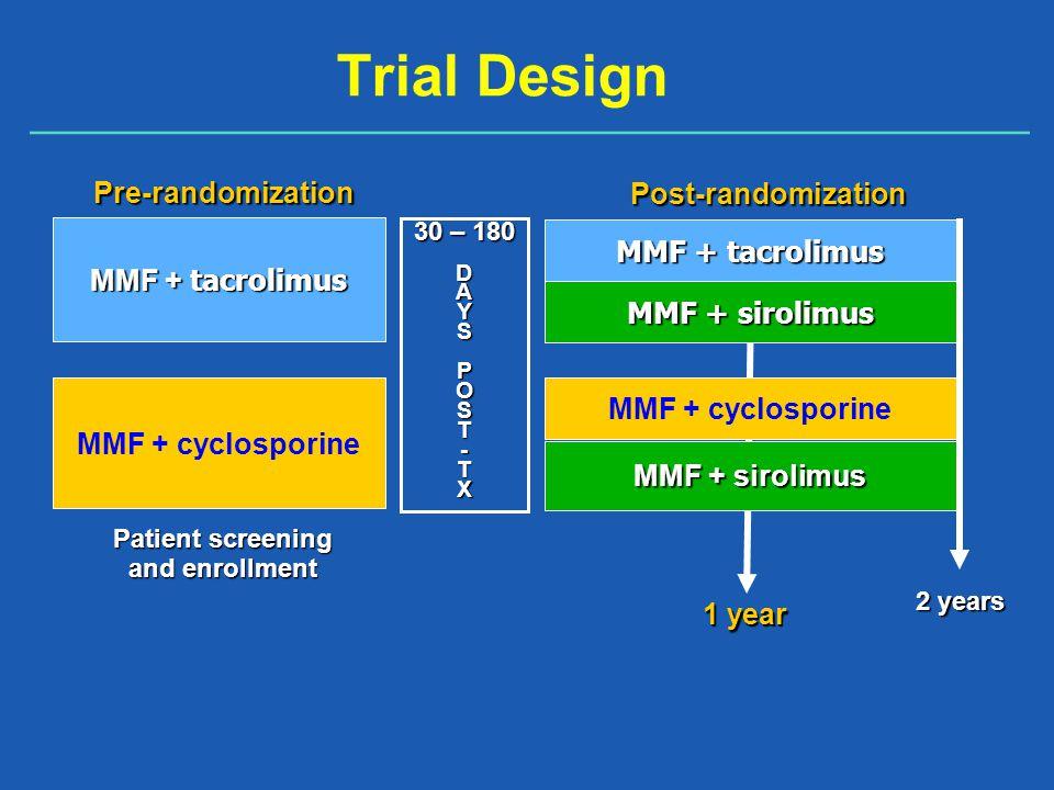 Trial Design MMF + tacrolimus MMF + cyclosporine MMF + tacrolimus MMF + cyclosporine MMF + sirolimus Post-randomization Patient screening and enrollment 1 year 2 years 30 – 180 DAYSPOST-TXPre-randomization