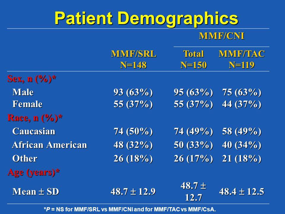 MMF/CNI MMF/SRLN=148TotalN=150MMF/TACN=119 Sex, n (%)* Male Male Female Female 93 (63%) 55 (37%) 95 (63%) 55 (37%) 75 (63%) 44 (37%) Race, n (%)* Cauc