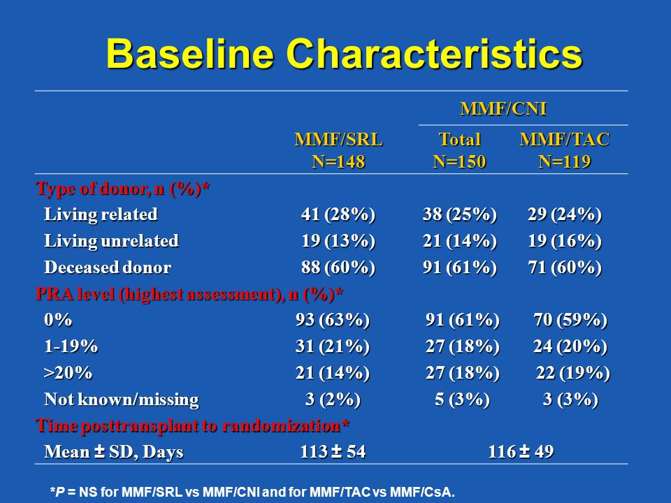 Baseline Characteristics MMF/CNI MMF/CNI MMF/SRLN=148TotalN=150MMF/TACN=119 Type of donor, n (%)* Living related Living related 41 (28%) 38 (25%) 29 (24%) Living unrelated Living unrelated 19 (13%) 21 (14%) 19 (16%) Deceased donor Deceased donor 88 (60%) 91 (61%) 71 (60%) PRA level (highest assessment), n (%)* 0% 0% 93 (63%) 91 (61%) 70 (59%) 1-19% 1-19% 31 (21%) 27 (18%) 24 (20%) >20% >20% 21 (14%) 27 (18%) 22 (19%) 22 (19%) Not known/missing Not known/missing 3 (2%) 5 (3%) 3 (3%) Time posttransplant to randomization* Mean ± SD, Days Mean ± SD, Days 113 ± 54 116 ± 49 *P = NS for MMF/SRL vs MMF/CNI and for MMF/TAC vs MMF/CsA.