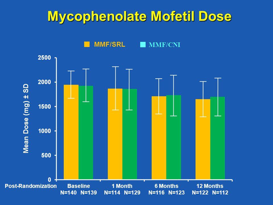 Mycophenolate Mofetil Dose MMF/SRL MMF/CNI Mean Dose (mg) ± SD Baseline N=140 N=139 Post-Randomization1 Month N=114 N=129 6 Months N=116 N=123 12 Months N=122 N=112