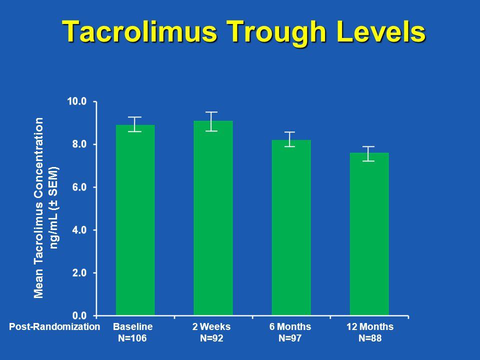 Tacrolimus Trough Levels Mean Tacrolimus Concentration ng/mL (± SEM) Baseline N=106 Post-Randomization2 Weeks N=92 6 Months N=97 12 Months N=88