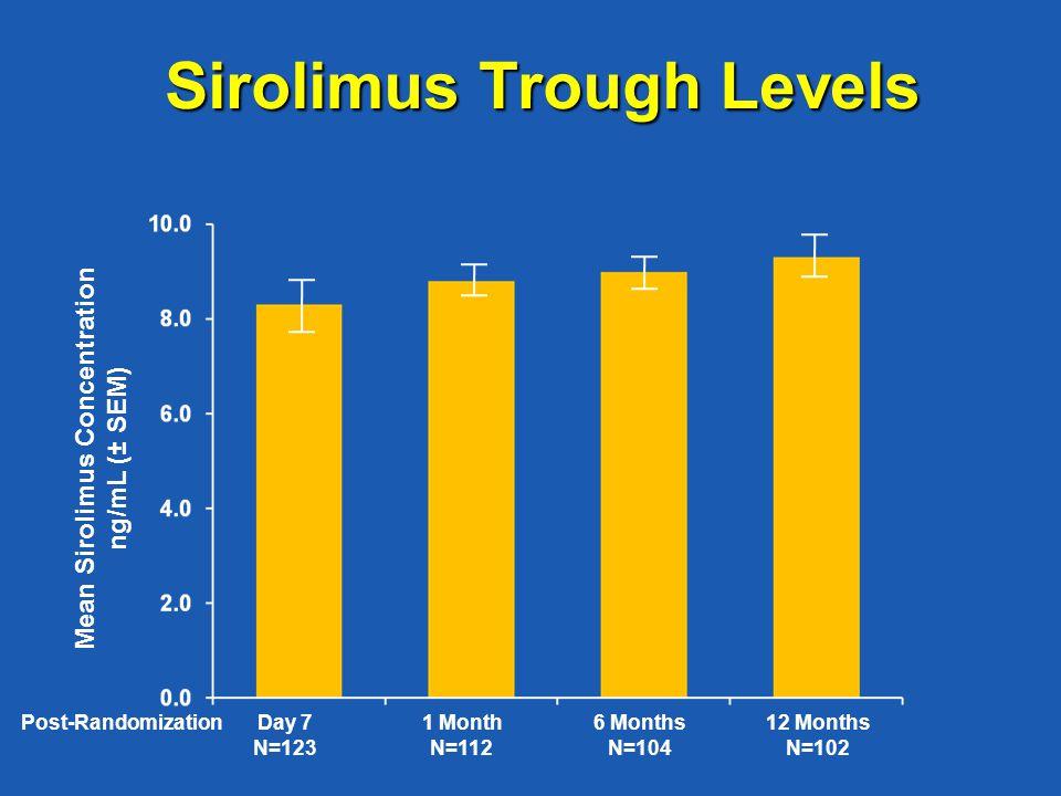 Sirolimus Trough Levels Mean Sirolimus Concentration ng/mL (± SEM) Day 7 N=123 Post-Randomization1 Month N=112 6 Months N=104 12 Months N=102