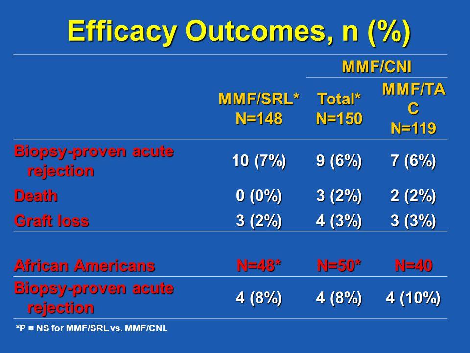 MMF/CNI MMF/SRL*N=148Total*N=150 MMF/TA C N=119 Biopsy-proven acute rejection rejection 10 (7%) 9 (6%) 7 (6%) Death 0 (0%) 3 (2%) 2 (2%) Graft loss 3