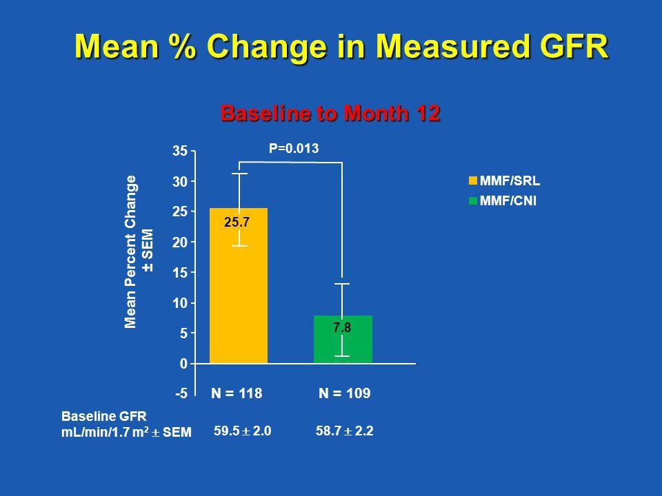Mean % Change in Measured GFR Baseline to Month 12 N = 118N = 109 0 5 10 15 20 25 30 35 Mean Percent Change ± SEM MMF/SRL MMF/CNI 7.8 Baseline GFR mL/min/1.7 m 2  SEM 59.5  2.058.7  2.2 -5 P=0.013 25.7