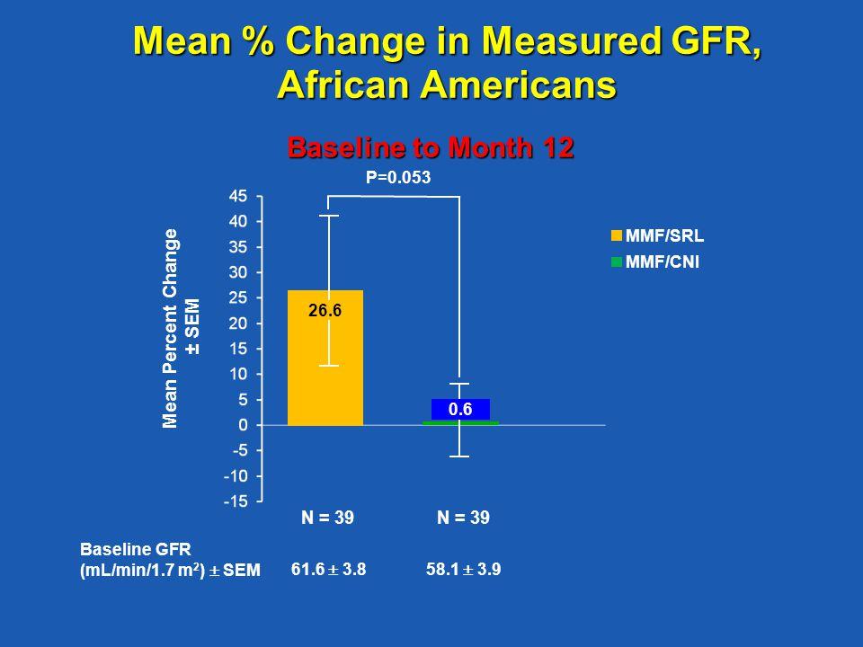 Mean % Change in Measured GFR, African Americans Baseline to Month 12 N = 39 Mean Percent Change ± SEM MMF/SRL MMF/CNI Baseline GFR (mL/min/1.7 m 2 )  SEM 61.6  3.858.1  3.9 P=0.053 0.6 26.6