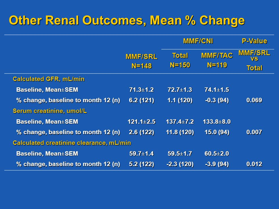 Other Renal Outcomes, Mean % Change MMF/CNIP-Value MMF/SRLN=148TotalN=150MMF/TACN=119 MMF/SRL vs Total Calculated GFR, mL/min Baseline, Mean±SEM Baseline, Mean±SEM 71.3±1.2 72.7±1.3 74.1±1.5 % change, baseline to month 12 (n) % change, baseline to month 12 (n) 6.2 (121) 1.1 (120) -0.3 (94) 0.069 Serum creatinine, umol/L Baseline, Mean±SEM Baseline, Mean±SEM 121.1±2.5 137.4±7.2 133.8±8.0 % change, baseline to month 12 (n) % change, baseline to month 12 (n) 2.6 (122) 11.8 (120) 15.0 (94) 0.007 Calculated creatinine clearance, mL/min Baseline, Mean±SEM Baseline, Mean±SEM59.7±1.459.5±1.760.5±2.0 % change, baseline to month 12 (n) % change, baseline to month 12 (n) 5.2 (122) -2.3 (120) -3.9 (94) 0.012