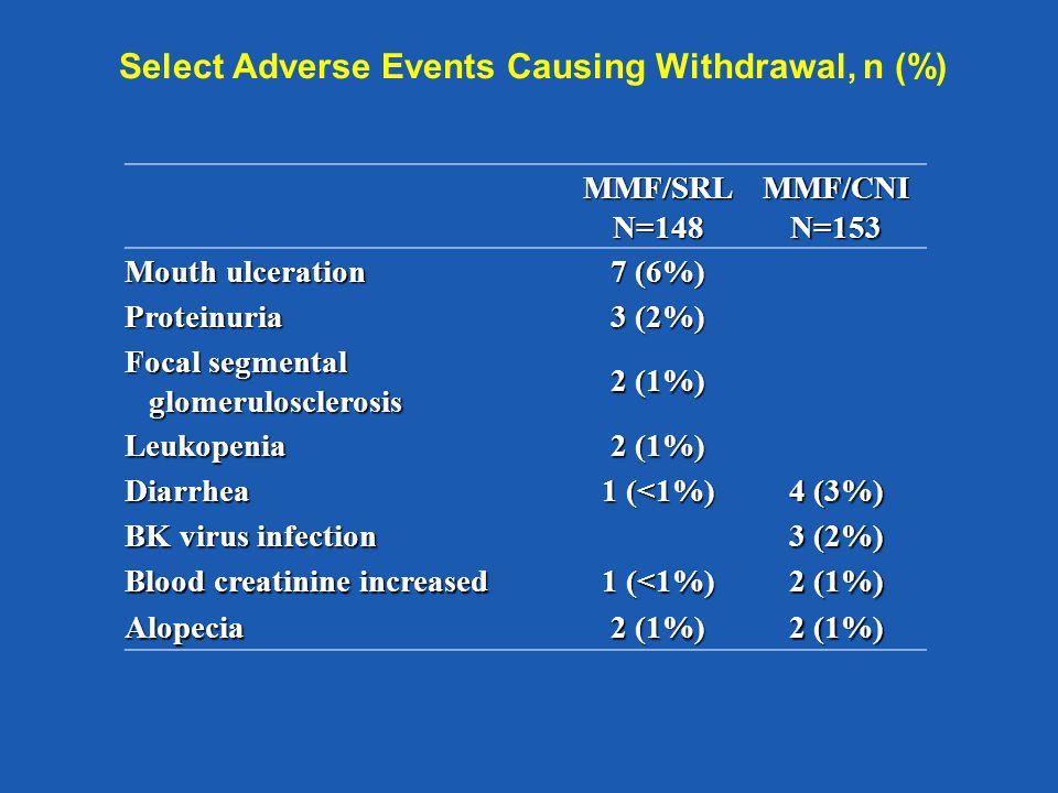 MMF/SRLN=148MMF/CNIN=153 Mouth ulceration 7 (6%) Proteinuria 3 (2%) Focal segmental glomerulosclerosis glomerulosclerosis 2 (1%) Leukopenia Diarrhea 1 (<1%) 4 (3%) BK virus infection 3 (2%) Blood creatinine increased 1 (<1%) 2 (1%) Alopecia Select Adverse Events Causing Withdrawal, n (%)
