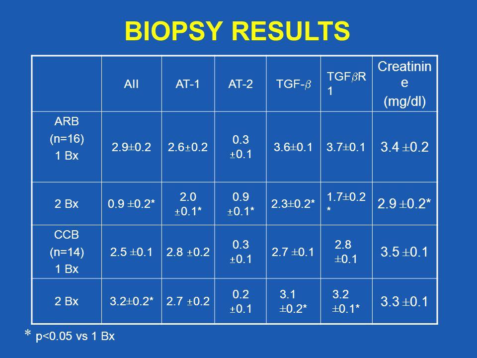 * p<0.05 vs 1 Bx BIOPSY RESULTS AIIAT-1AT-2 TGF-  TGF  R 1 Creatinin e (mg/dl) ARB (n=16) 1 Bx 2.9±0.2 2.6  0.2 0.3  0.1 3.6±0.13.7±0.1 3.4 ±0.2 2 Bx0.9 ±0.2* 2.0  0.1* 0.9  0.1* 2.3±0.2* 1.7±0.2 * 2.9 ±0.2* CCB (n=14) 1 Bx 2.5 ±0.1 2.8  0.2 0.3  0.1 2.7 ±0.1 2.8 ±0.1 3.5 ±0.1 2 Bx3.2±0.2* 2.7  0.2 0.2  0.1 3.1 ±0.2* 3.2 ±0.1* 3.3 ±0.1