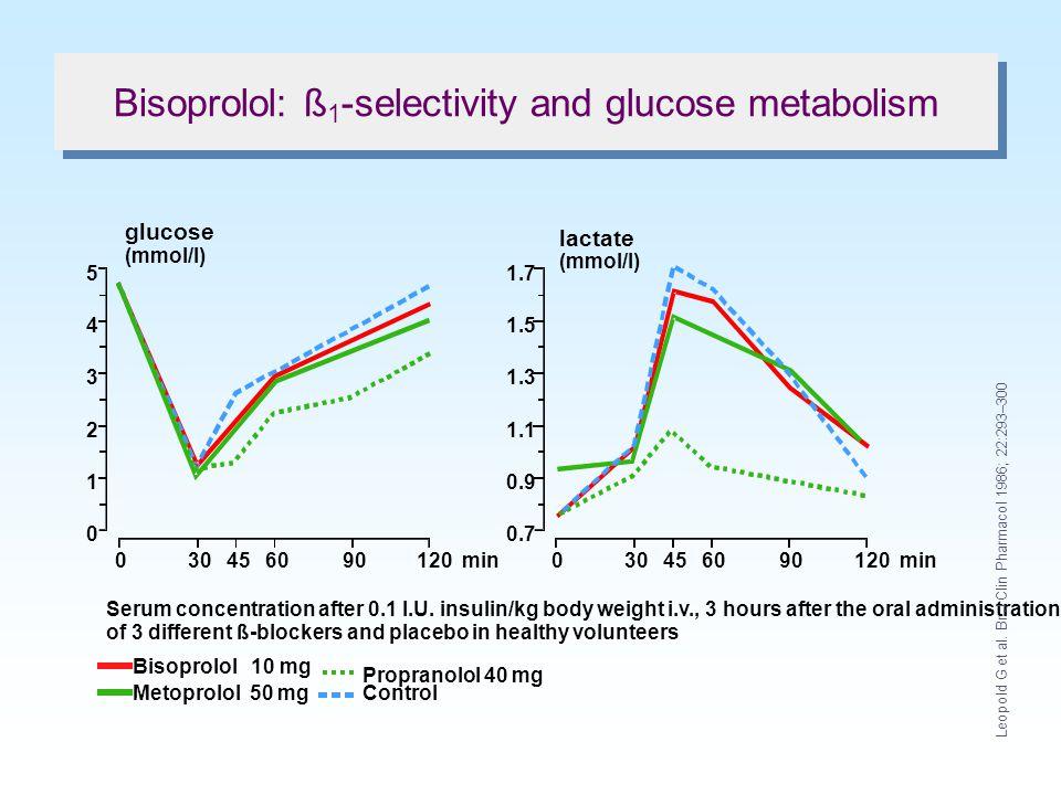 0 –10 –20 –30 –40 61218243036months Mepindolol 10 mg/day (n = 16) Bisoprolol 10 mg/day (n = 17) Propranolol 160 mg/day (n = 15) Atenolol 100 mg/day (n