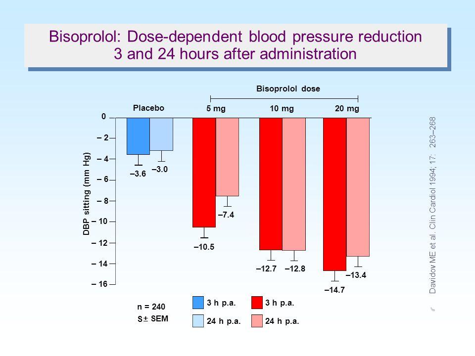 28568491days Bisoprolol Bisoprolol 5 mg n = 15/group Bisoprolol 10 mg Bisoprolol 20 mg PlaceboBisoprolol Placebo Δ SBP 0 – 10 – 20 – 30 – 40 (mm Hg) 2