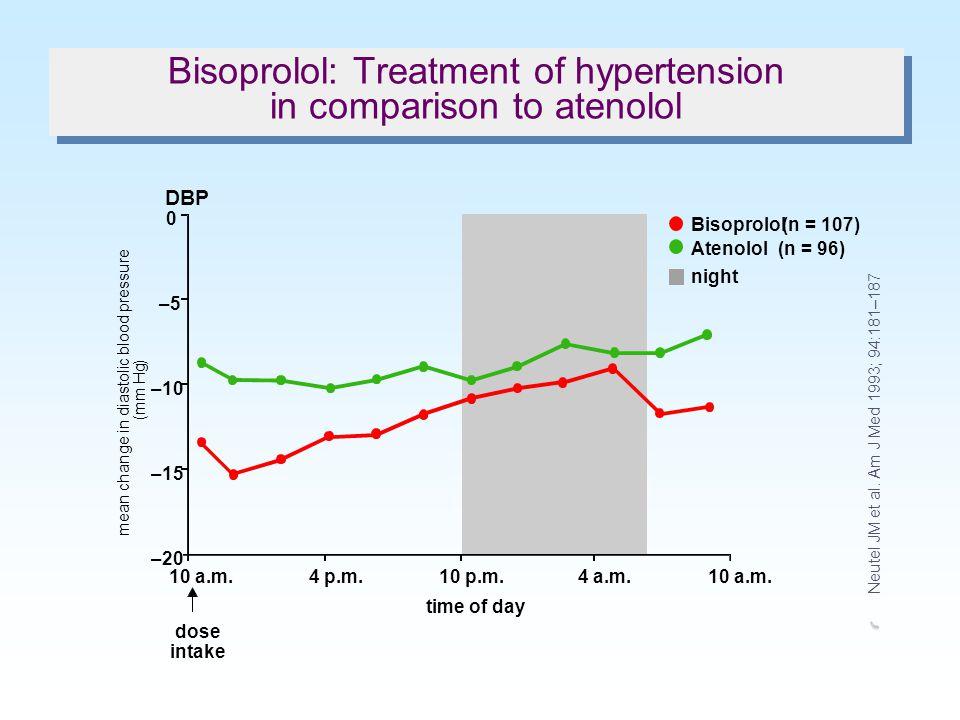 SBP DBP 180 160 140 120 100 80 60 1357911131517192123h (mm Hg) last day of placebo after 4 weeks of bisoprolol(10mg) n = 8 Bisoprolol: Circadian rhyth