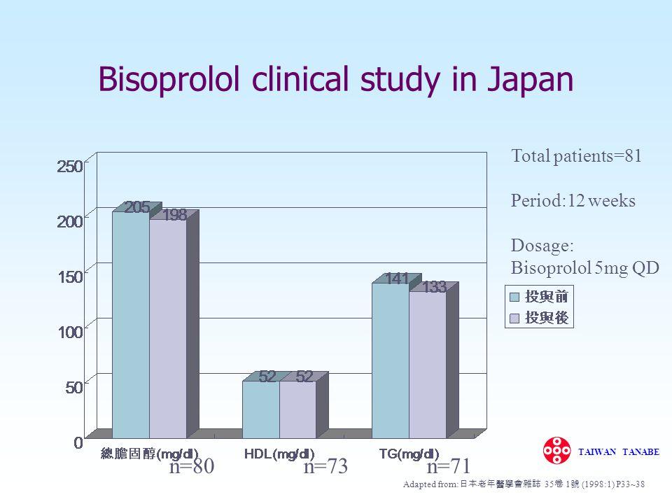 BisoDIASEndgültig27 180 140 100 60 0121518212427303336 102 97102101102 100102 months SBP (m(mm Hg) DBP (m(mm Hg) HR ( beats/min) n = Bisoprolol: Long-