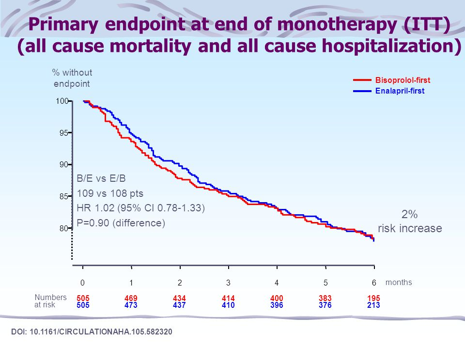 All cause mortality throughout study (ITT) 75 80 85 90 95 100 061218 368125470 379117475 B/E vs E/B 65 vs 73 deaths HR 0.88 (95% CI 0.63-1.22) P=0.44 (difference) % survival months 505 Bisoprolol-first Enalapril-first Numbers at risk DOI: 10.1161/CIRCULATIONAHA.105.582320 12% risk reduction
