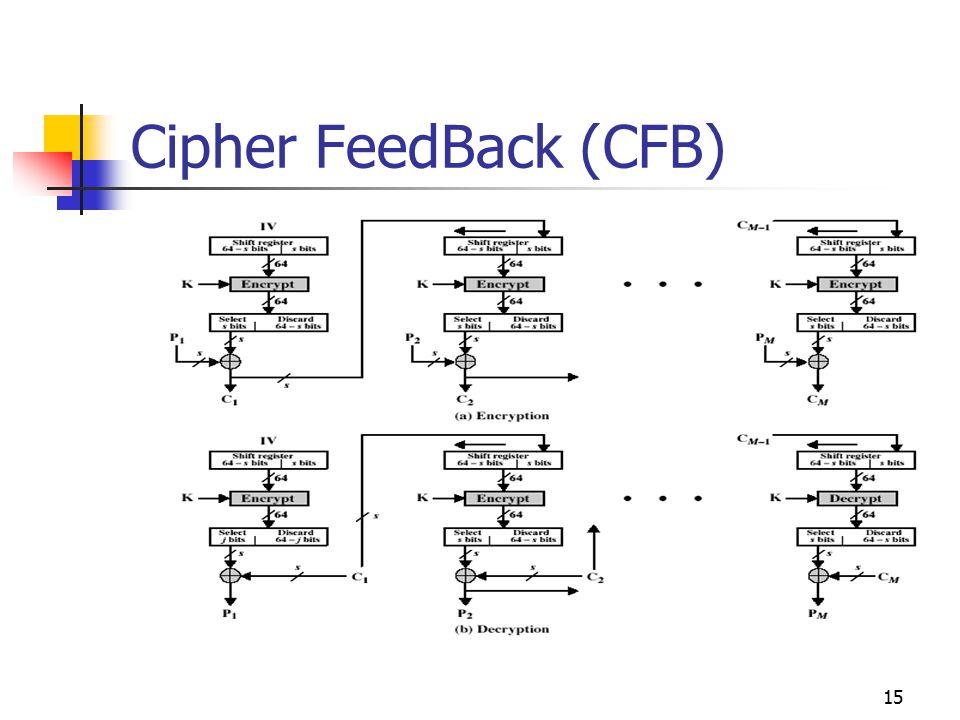 15 Cipher FeedBack (CFB)