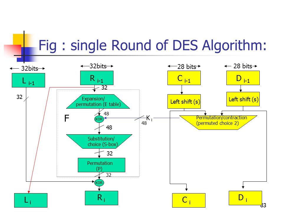 83 Fig : single Round of DES Algorithm: L i-1 R i-1 C i-1 D i-1 XOR 32bits 28 bits Expansion/ permutation (E table) Substitution/ choice (S-box) Permutation (P) Left shift (s) Permutation/contraction (permuted choice 2) L i R i C i D i 32 48 32 F K i 48