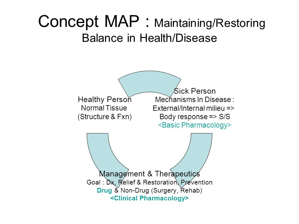 Concept MAP : Maintaining/Restoring Balance in Health/Disease Sick Person Mechanisms In Disease : External/Internal milieu => Body response => S/S Management & Therapeutics Goal : Dx, Relief & Restoration, Prevention Drug & Non-Drug (Surgery, Rehab) Healthy Person Normal Tissue (Structure & Fxn)