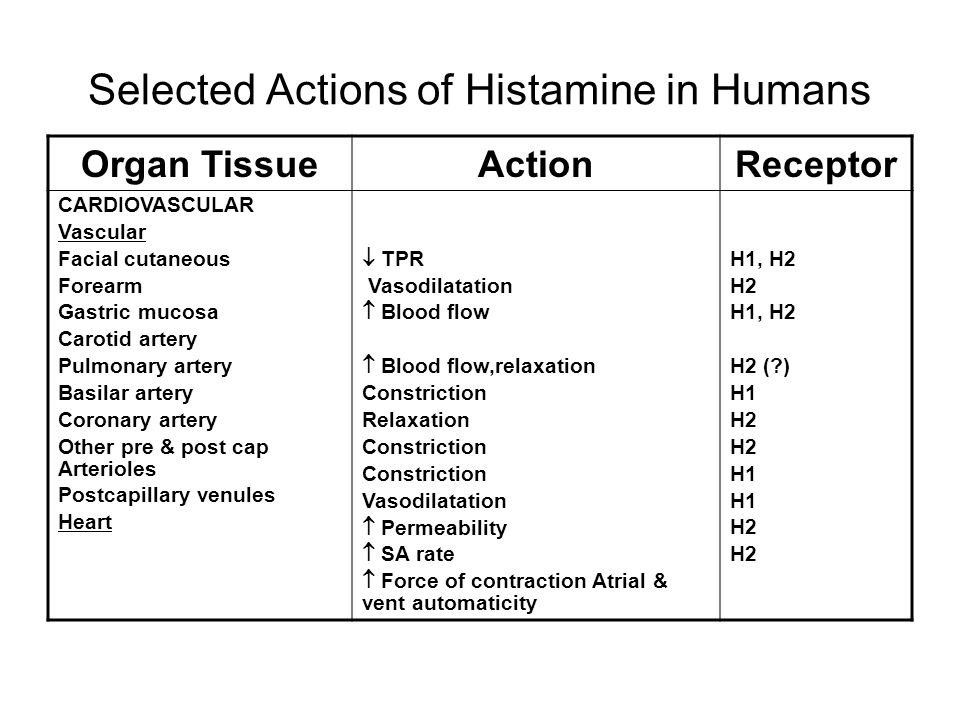 Selected Actions of Histamine in Humans Organ TissueActionReceptor CARDIOVASCULAR Vascular Facial cutaneous Forearm Gastric mucosa Carotid artery Pulmonary artery Basilar artery Coronary artery Other pre & post cap Arterioles Postcapillary venules Heart  TPR Vasodilatation  Blood flow  Blood flow,relaxation Constriction Relaxation Constriction Vasodilatation  Permeability  SA rate  Force of contraction Atrial & vent automaticity H1, H2 H2 H1, H2 H2 ( ) H1 H2 H1 H2