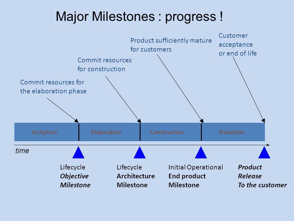 Major Milestones : progress ! InceptionElaborationConstructionTransition Commit resources for the elaboration phase Lifecycle Objective Milestone Comm
