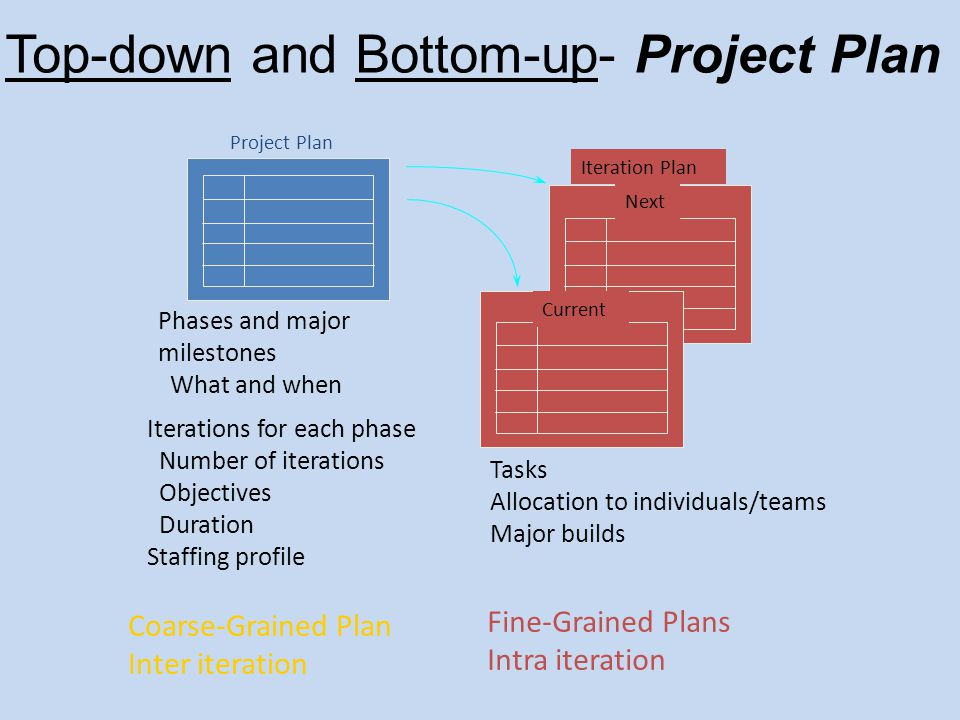 Top-down and Bottom-up- Project Plan Current Iteration Plan Phases and major milestones What and when Project Plan Iterations for each phase Number of