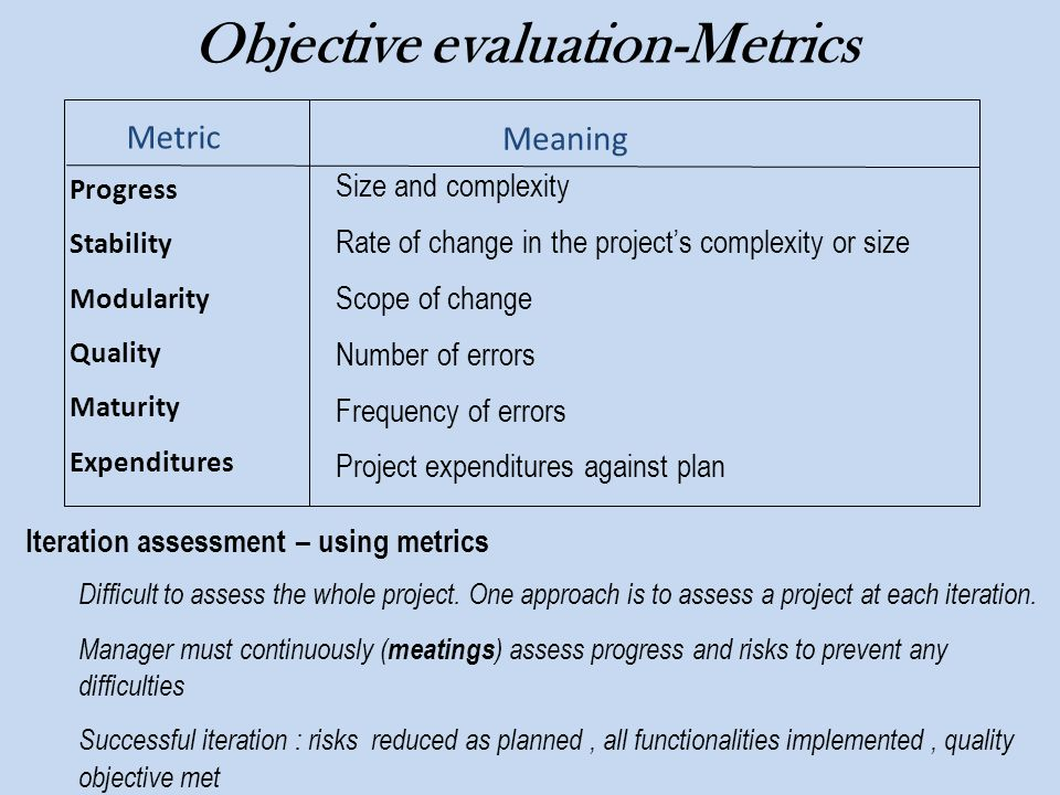 Progress Stability Modularity Quality Maturity Expenditures Objective evaluation-Metrics Size and complexity Rate of change in the project's complexit