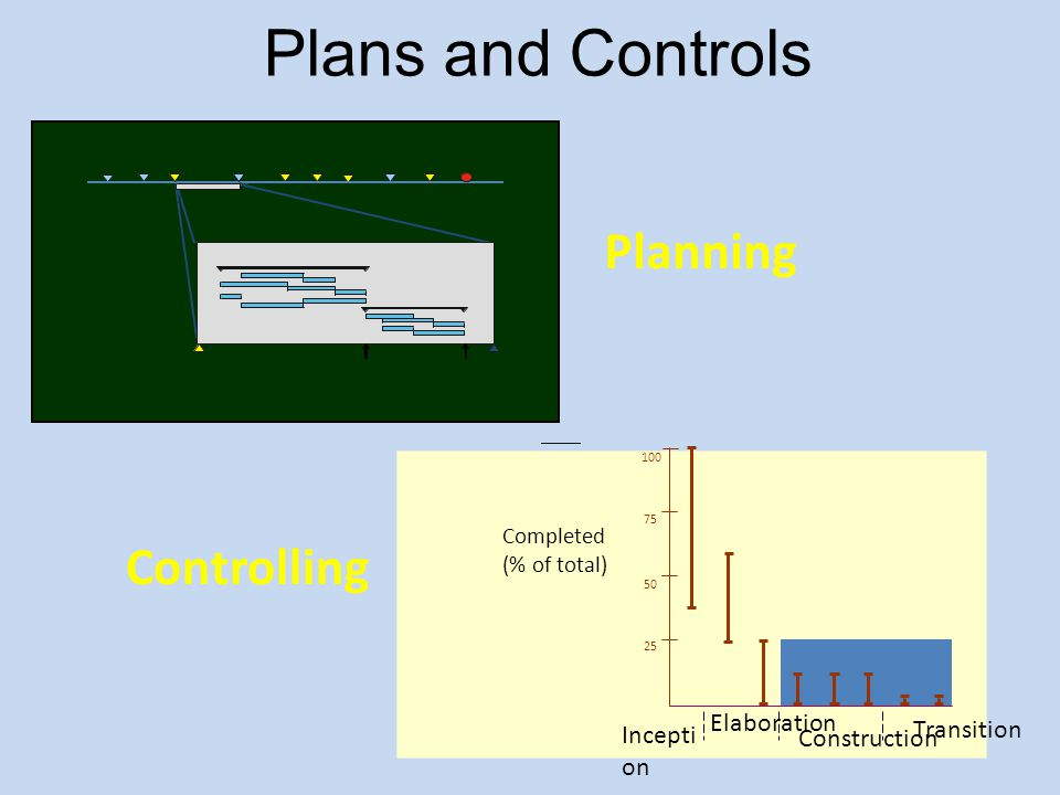 Plans and Controls Start 1/97 LCO 3/97 B u i l d # 1 B u i l d # 2 5/97 LCS 5/97 IOC 12/97 2/98 4/97 Planning Completed (% of total) 100 75 50 25 Ince