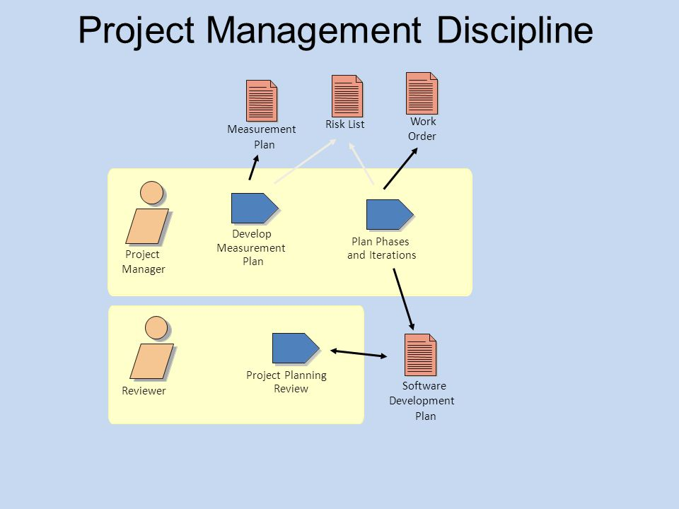 Project Management - Outline Defining the Project Manager Role Planning Projects Managing Iterations –The Definition of an Iteration –Scope on an Iteration –Iteration assessment Managing Risks
