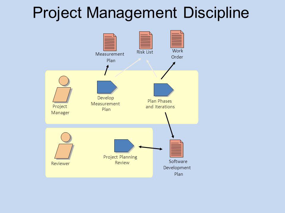 Project Management Discipline Software Development Plan Measurement Plan Project Planning Review Reviewer Work Order Project Manager Develop Measureme
