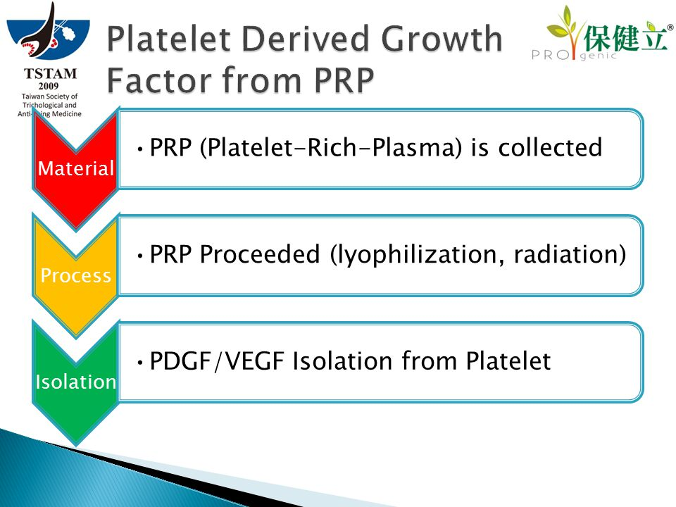 Material PRP (Platelet-Rich-Plasma) is collected Process PRP Proceeded (lyophilization, radiation) Isolation PDGF/VEGF Isolation from Platelet