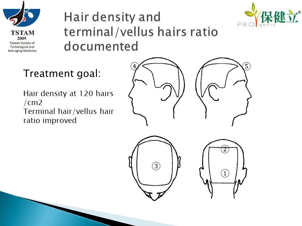 ① ④ ③ ② ⑤ Treatment goal: Hair density at 120 hairs /cm2 Terminal hair/vellus hair ratio improved