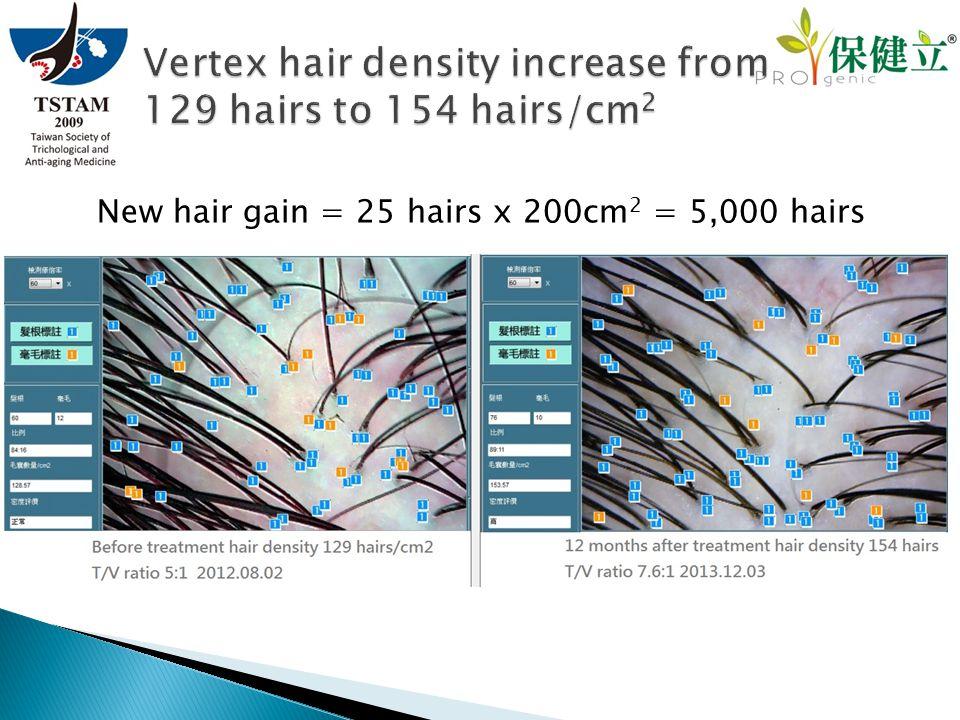 New hair gain = 25 hairs x 200cm 2 = 5,000 hairs