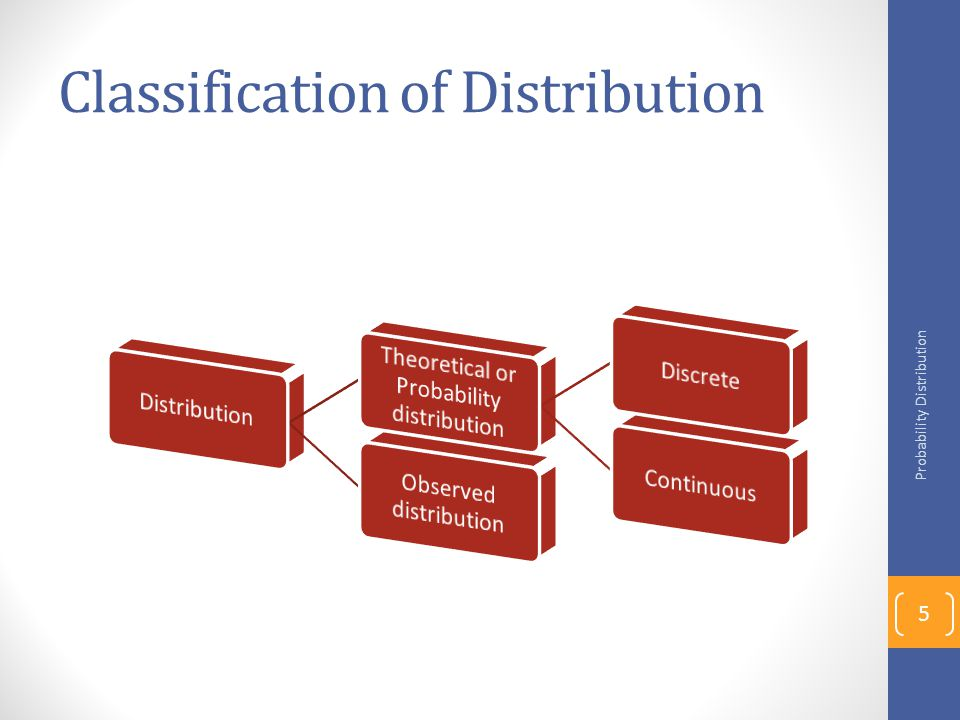 Classification of Distribution Probability Distribution 5
