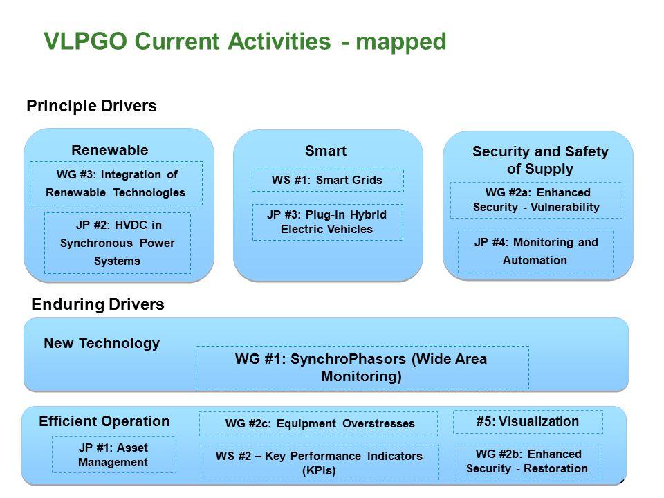 19 VLPGO Current Activities - mapped Enduring Drivers Principle Drivers Smart WS #1: Smart Grids Renewable WG #3: Integration of Renewable Technologie