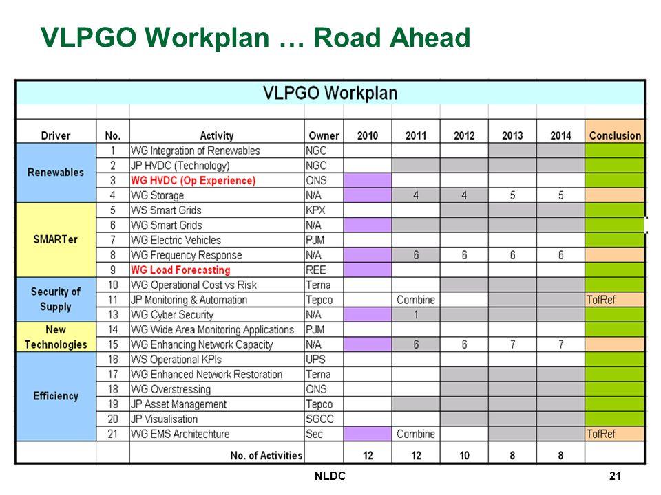 VLPGO Workplan … Road Ahead NLDC21