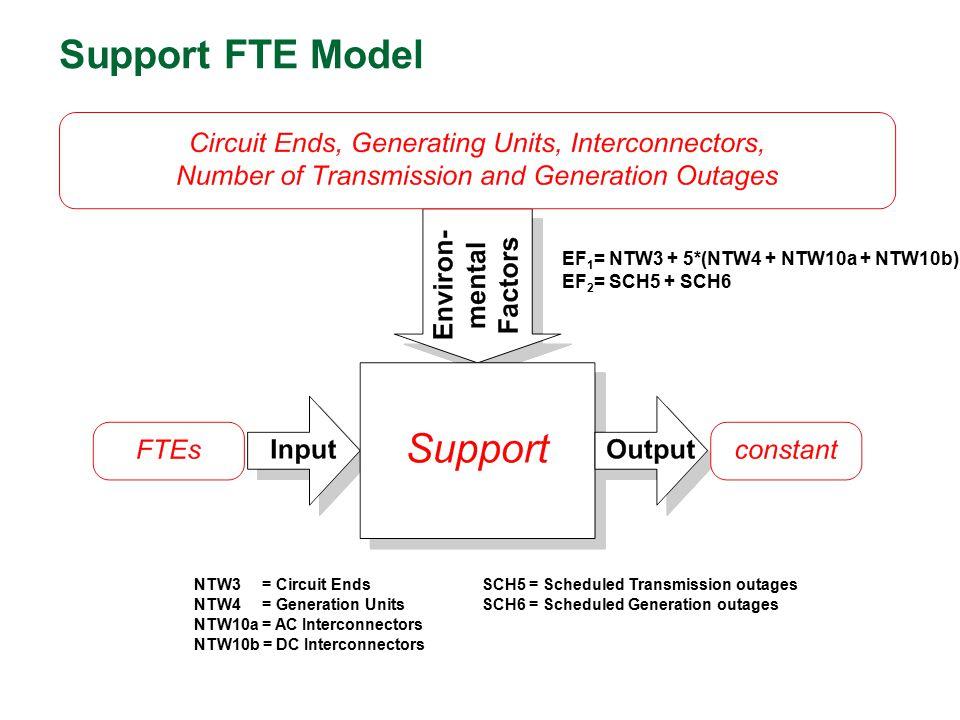 Support FTE Model EF 1 = NTW3 + 5*(NTW4 + NTW10a + NTW10b) EF 2 = SCH5 + SCH6 NTW3 = Circuit EndsSCH5 = Scheduled Transmission outages NTW4 = Generati