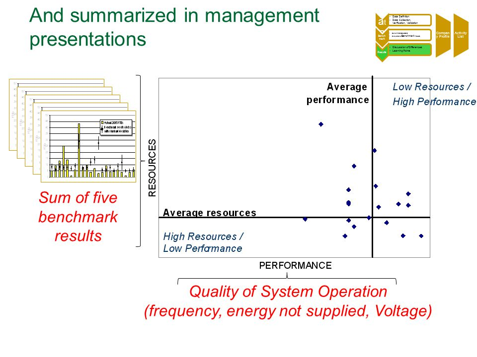 And summarized in management presentations Sum of five benchmark results Quality of System Operation (frequency, energy not supplied, Voltage)